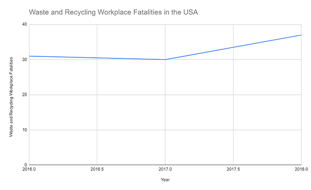 Wasted and Recycling workplace