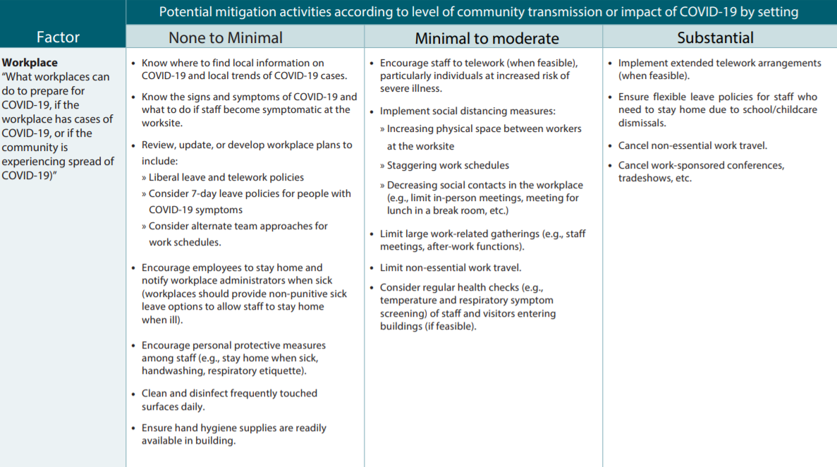 Summary of steps to prevent spread of COVID-19 in the workplace