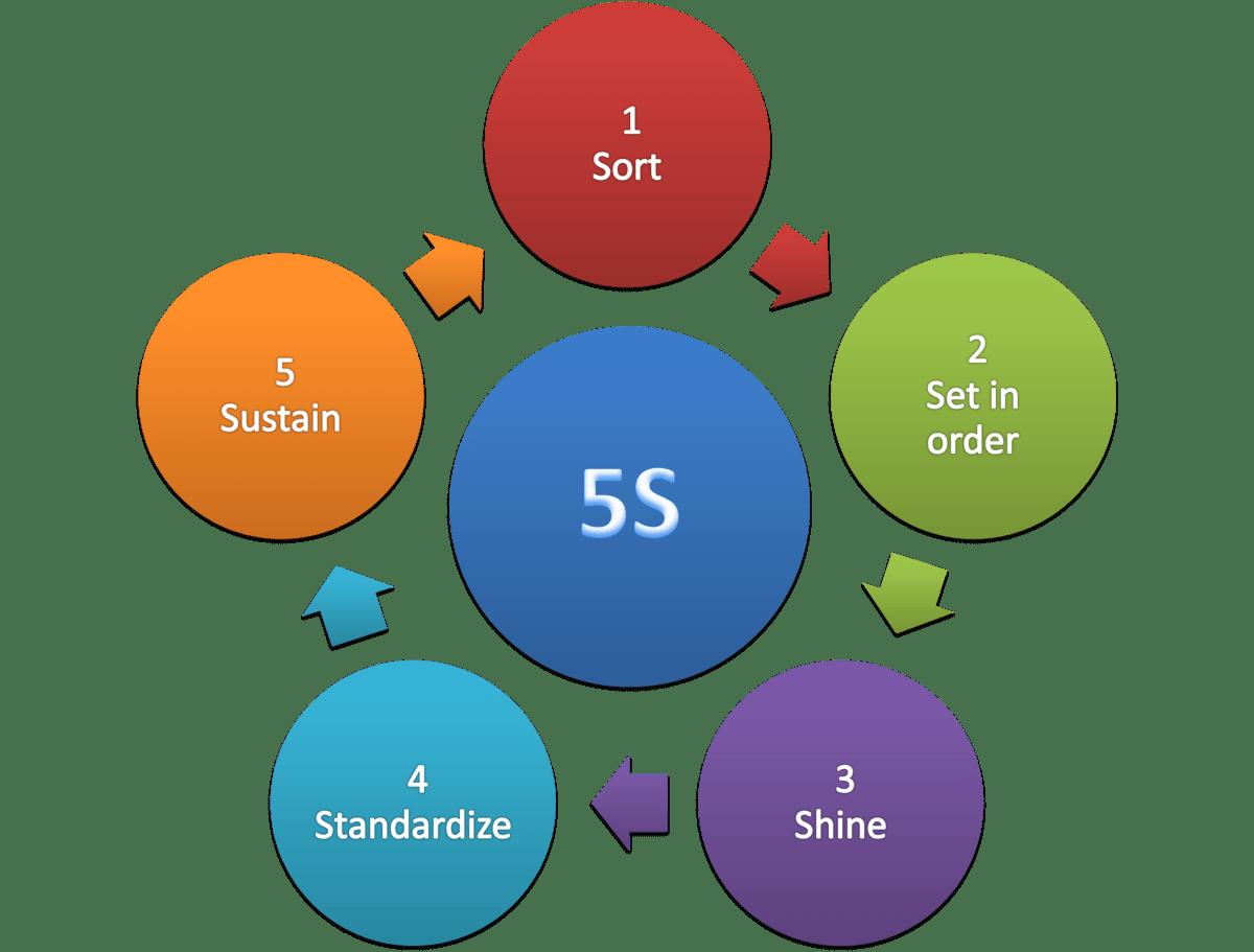 The 5S Technique